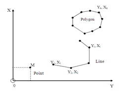 Biểu diễn thông tin đối tượng theo cấu trúc vector