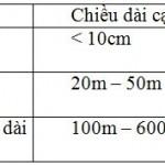 Tổng quan về định vị thủy âm