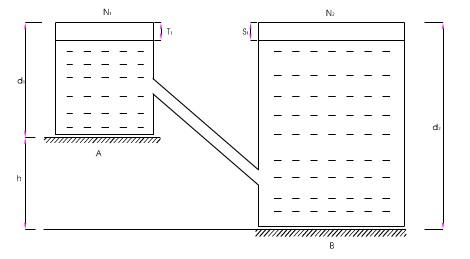 Chênh cao giữa hai điểm trong phương pháp đo cao thủy tĩnh