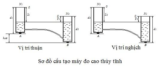 Sơ đồ phương pháp đo cao thủy tĩnh