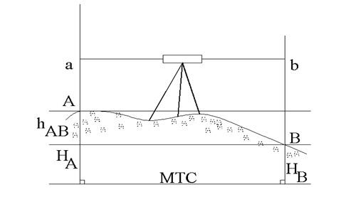 Sơ đồ quan trắc lún bằng đo cao hình học