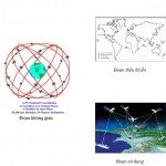 Hệ thống định vị toàn cầu