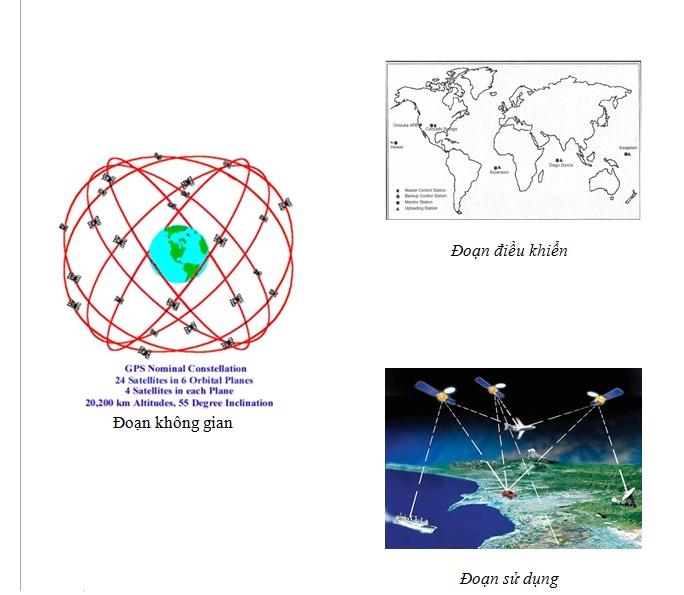 Tổng quan về hệ thống toàn cầu GPS