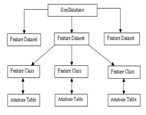 Tổ chức cơ sở dữ liệu - Geodatabase