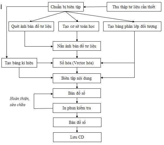 sơ đồ quy trình công nghệ số