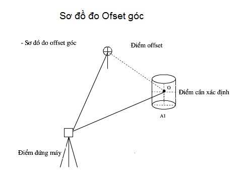 so do do ofset goc