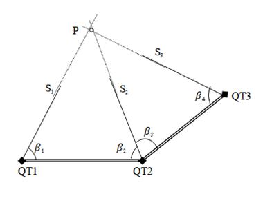 phuong-phap-tam-giac-trong-quan-trac-chuyen-dịch-ngang-cong-trinh-1