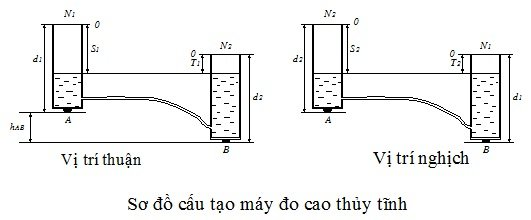 so-do-quan-trac-lun-bang-phuong-phap-do-cao-hinh-hoc