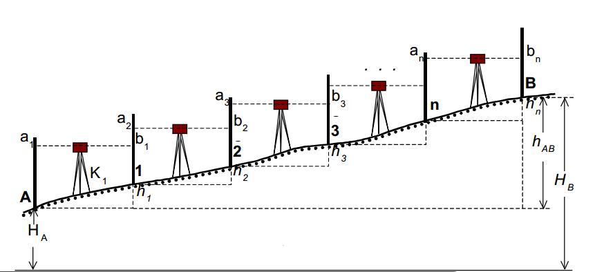 đo thủy chuẩn nhiều trạm máy