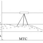 Các phương pháp đo cao