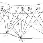 Xây dựng lưới địa chính bằng công nghệ GPS