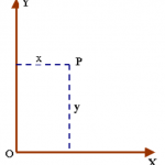 Các hệ tọa độ dùng trong xây dựng